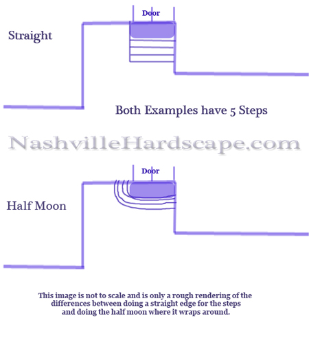 Nashville Steps Image of Choice between two shapes of Steps - Half Moon and Straight Edged